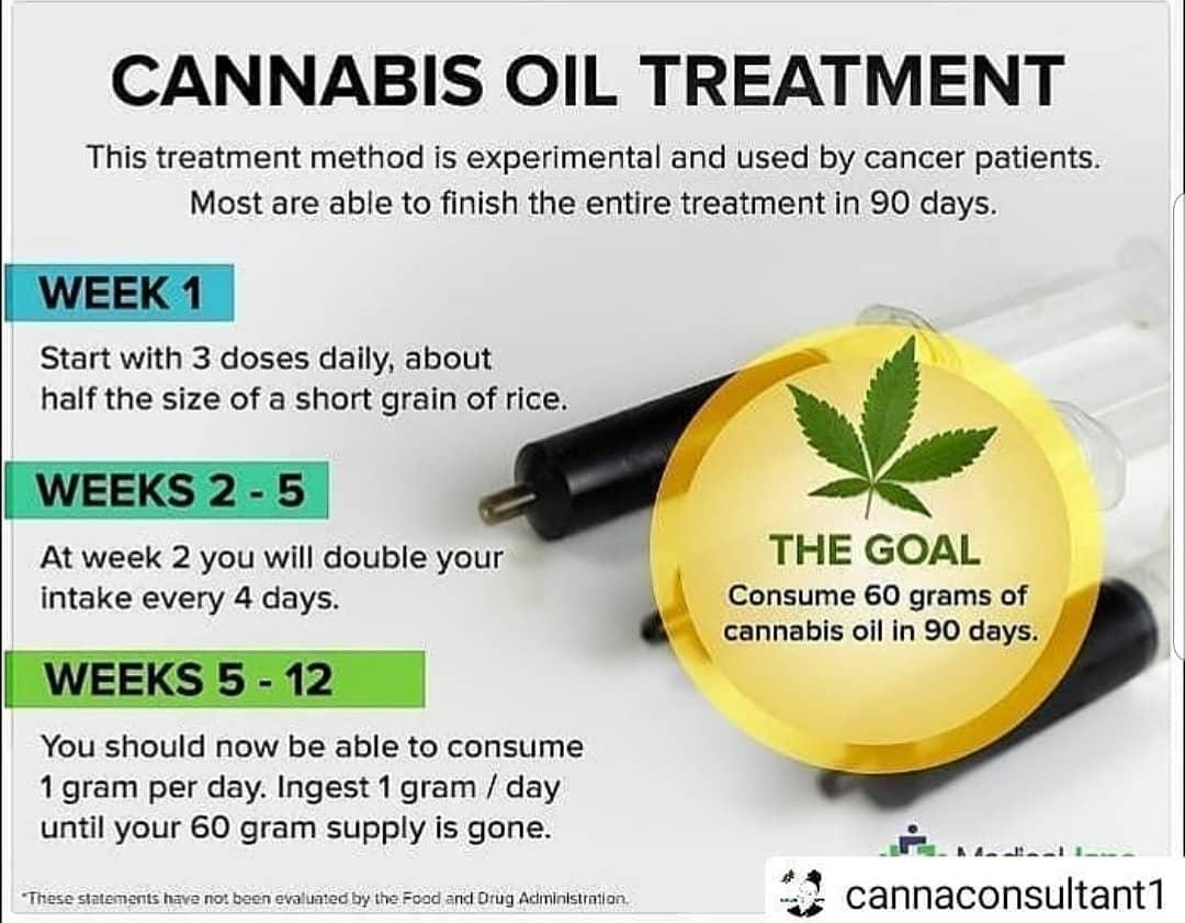 Cannabis Oil (RSO) Dosing for Beginners