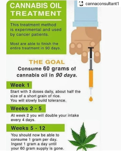 Cannabis Oil (RSO) Treatment Protocol